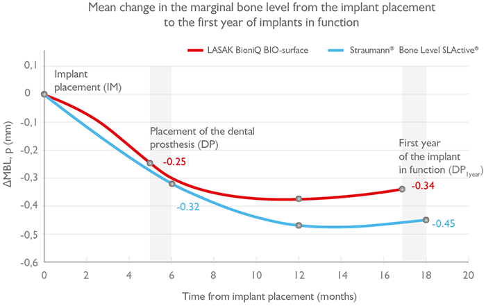 Mean change in the marginal bone level from the implant placement to the first year of implants in function
