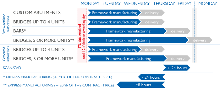 Manufacturing and delivery times of LASAK CadCam milled frameworks