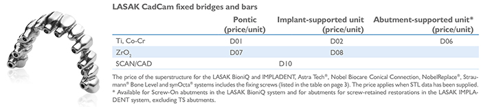 LASAK CadCam fixed bridges and bars
