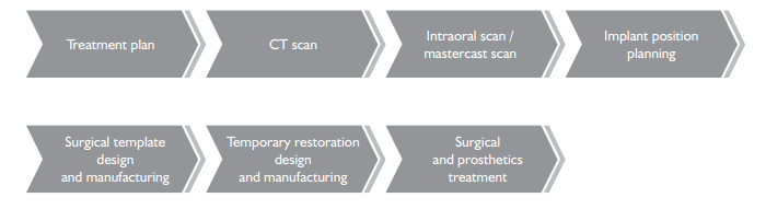 Workflow of BioniQ fully guided surgery